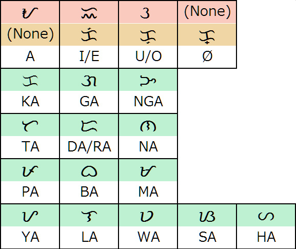 How to write in tagalog script