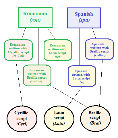 ScriptSource - Entry - Languages, scripts, and writing systems